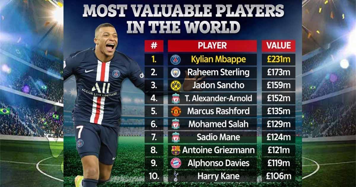 10 อันดับนักเตะที่มีมูลค่าสูงที่สุดในโลก